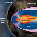 Магнитное поле Сатурна